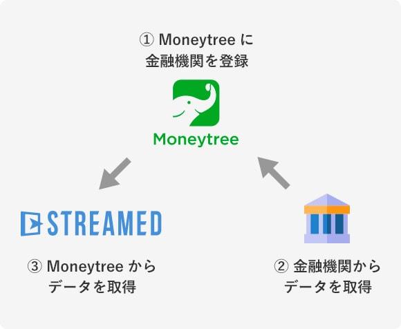 Moneytreeに金融機関を登録 金融機関からデータを取得 Moneytreeからデータを取得