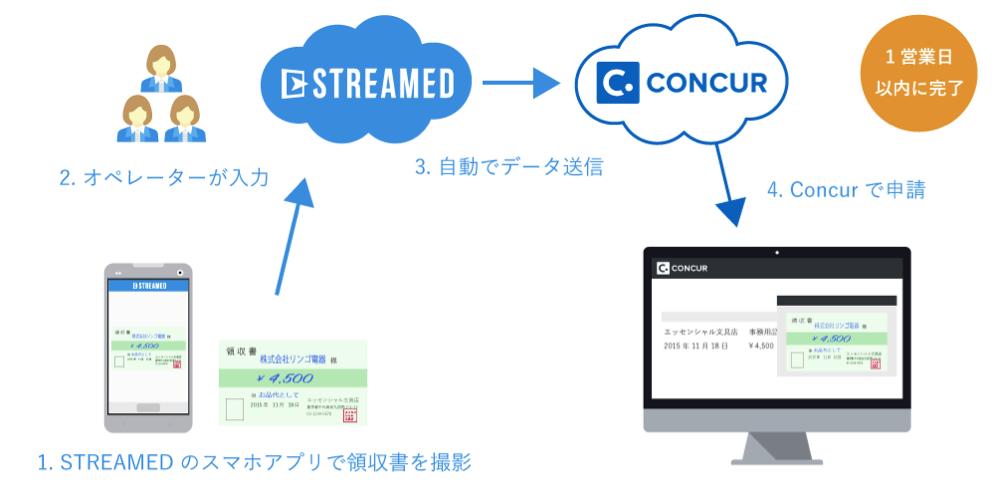 1.STREAMEDのスマホアプリで領収書を撮影 → 2.オペレーターが入力 → 3.自動でデータ送信 → 4.Concurで申請