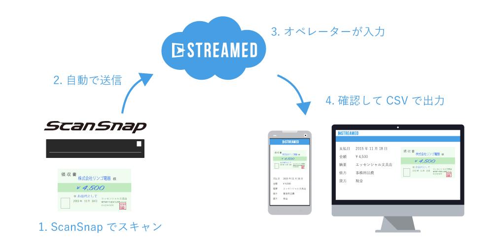 1.ScanSnapでスキャン → 2.自動で送信 → 3.オペレーターが入力 → 4.確認してCSVで出力