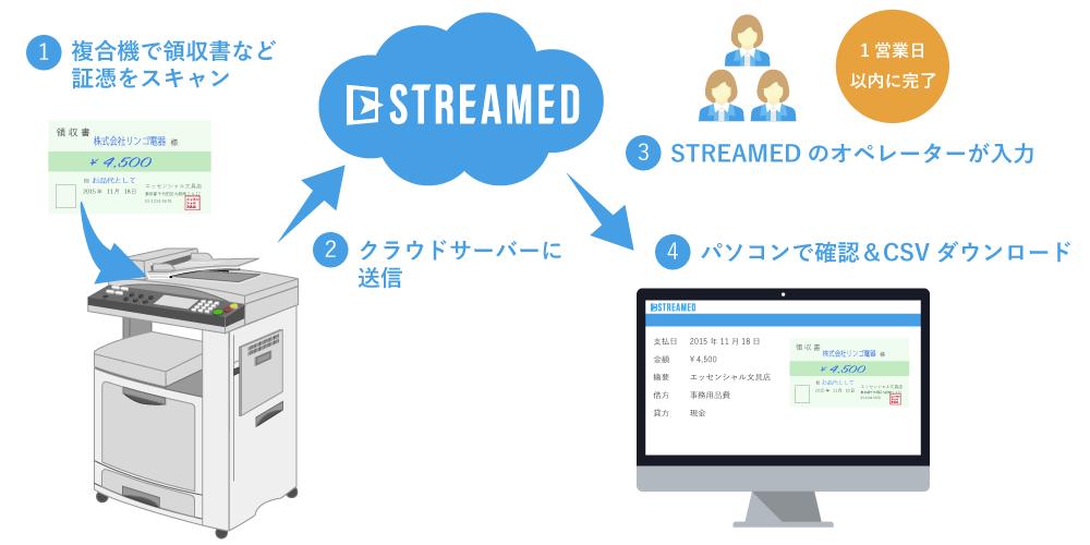 1.複合機で領収書など証憑をスキャン → 2.クラウドサーバーに送信 → 3.STREAMEDのオペレーターが入力 → 4.パソコンで確認 & CSVダウンロード