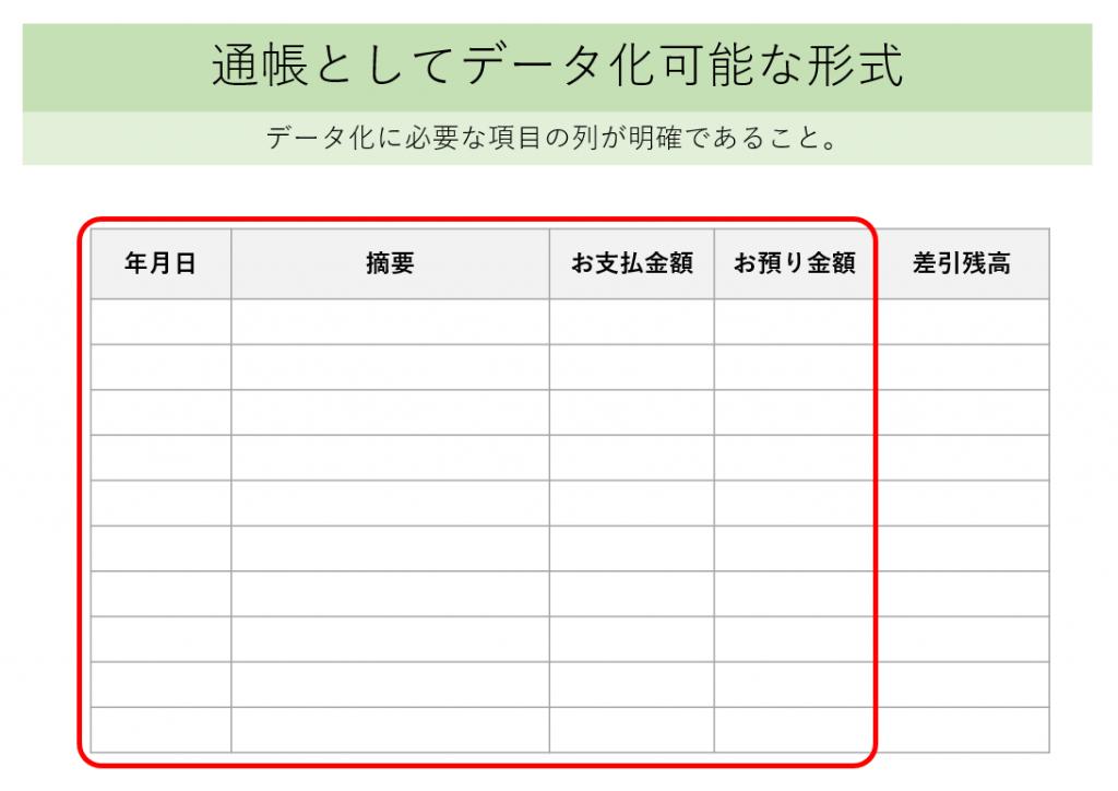 通帳としてデータ化可能な形式