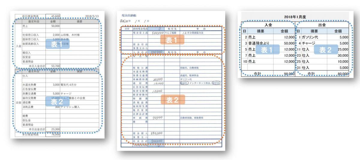 複数の表で表現されている証憑