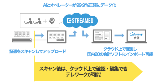 STREAMEDのフロー図