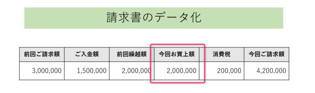 請求書のデータ化箇所