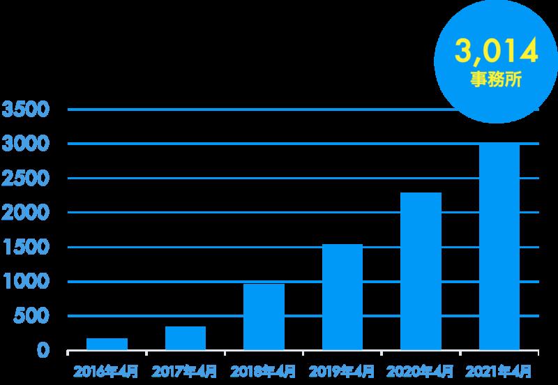 自動記帳サービス『STREAMED』の導⼊数が3,000会計事務所を突破<br>〜顧客満足度は93.2%という結果に〜